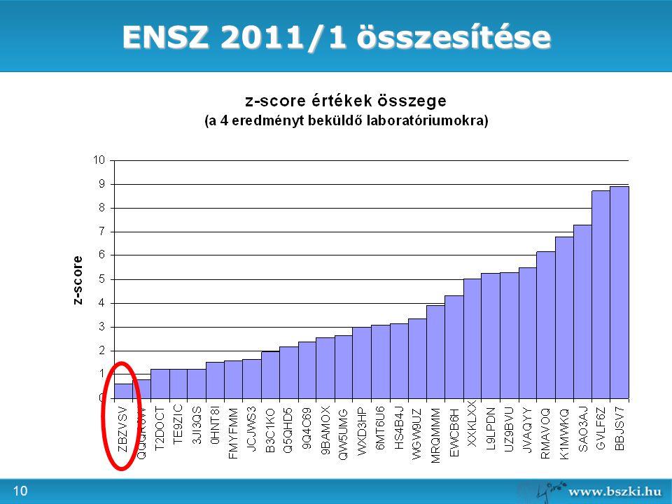 10 ENSZ 2011/1 összesítése
