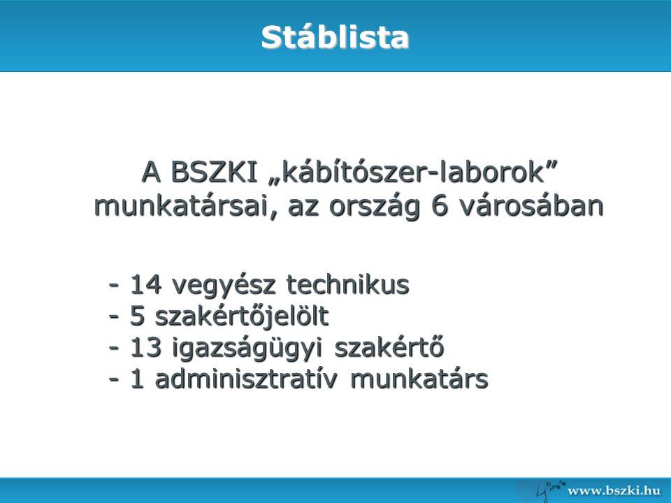 """19Stáblista A BSZKI """"kábítószer-laborok"""" munkatársai, az ország 6 városában - 14 vegyész technikus - 5 szakértőjelölt - 13 igazságügyi szakértő - 1 ad"""