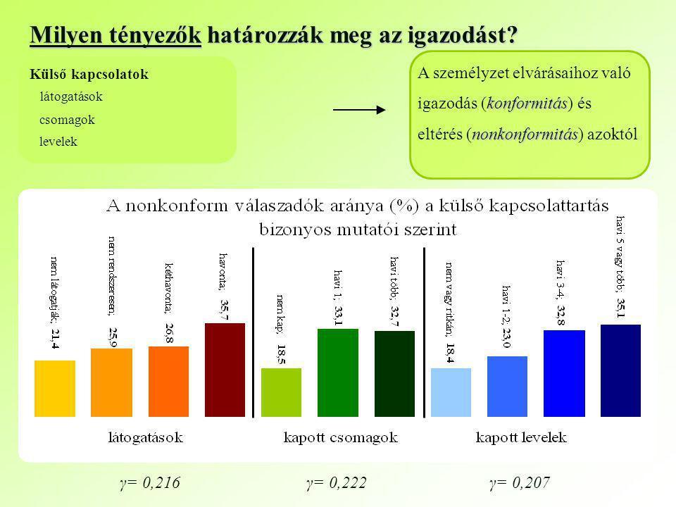 γ= 0,207γ= 0,222γ= 0,216 csomagok levelek A személyzet elvárásaihoz való konformitás igazodás (konformitás) és nonkonformitás eltérés (nonkonformitás) azoktól Milyen tényezők határozzák meg az igazodást.