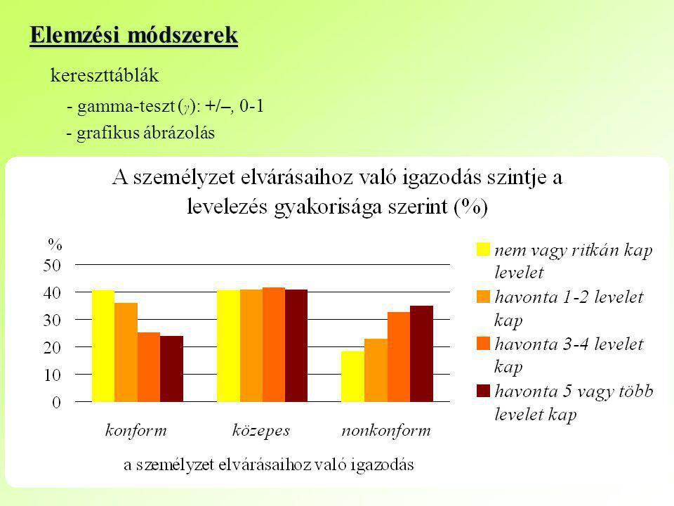 Elemzési módszerek kereszttáblák - gamma-teszt ( γ ): +/–, 0-1 - grafikus ábrázolás