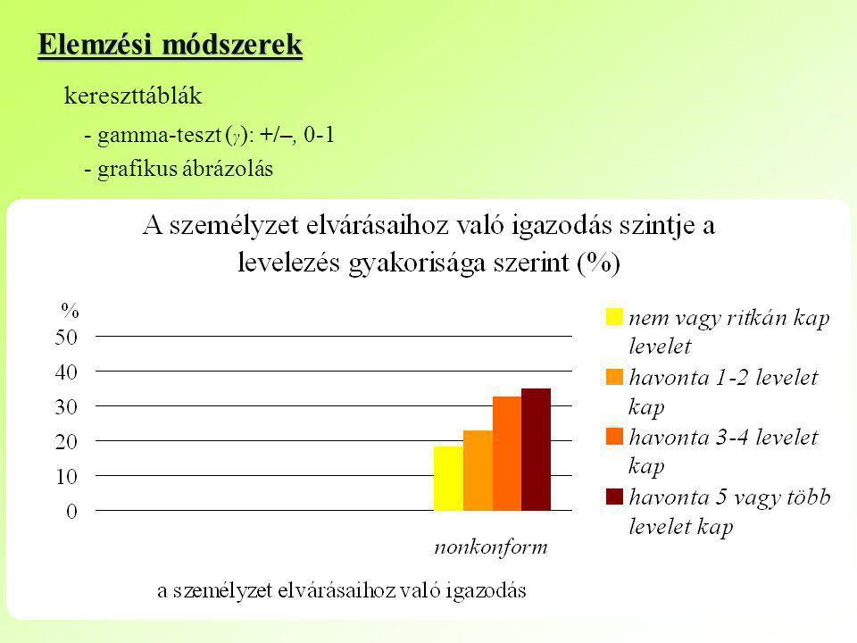 Elemzési módszerek kereszttáblák - grafikus ábrázolás - gamma-teszt ( γ ): +/–, 0-1