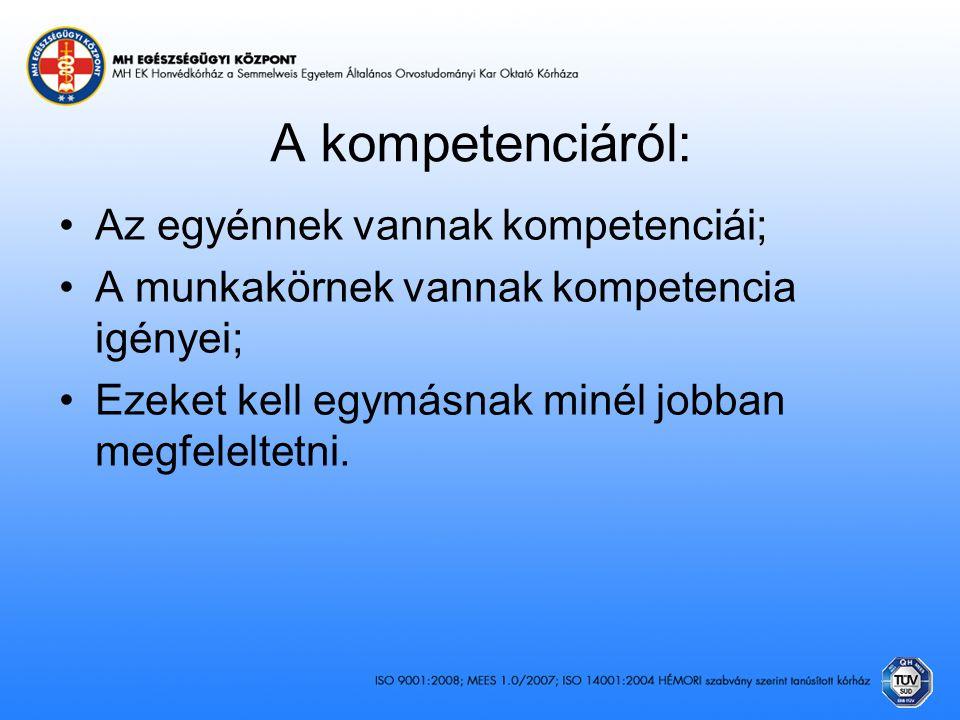 A munkakör jellemzői Munkaköri követelmény, kompetenciaigény A munkavégző ember jellemzői Kompetencia Megfelelés Teljesítmény