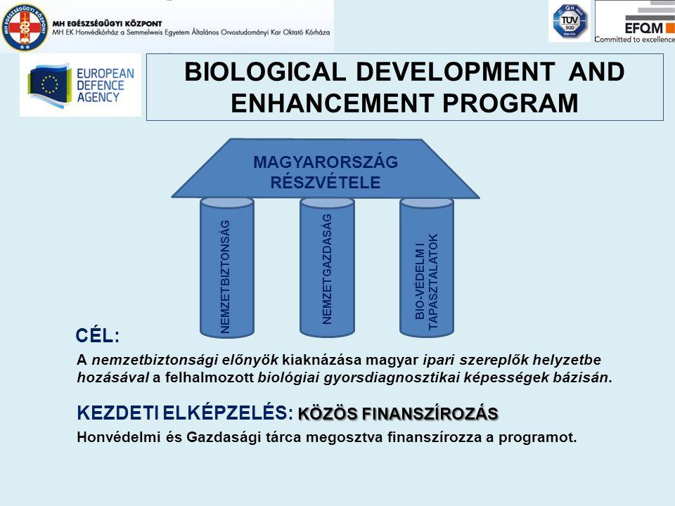 CÉL: A nemzetbiztonsági előnyök kiaknázása magyar ipari szereplők helyzetbe hozásával a felhalmozott biológiai gyorsdiagnosztikai képességek bázisán.