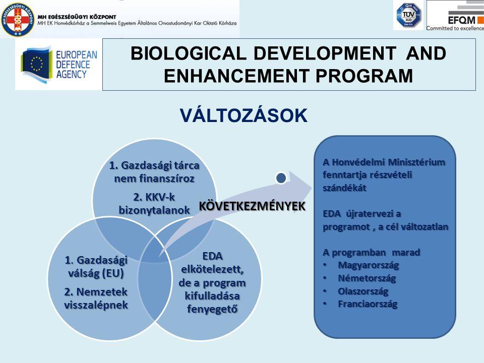 BIOLOGICAL DEVELOPMENT AND ENHANCEMENT PROGRAM VÁLTOZÁSOK 1. Gazdasági tárca nem finanszíroz 2. KKV-k bizonytalanok EDA elkötelezett, de a program kif