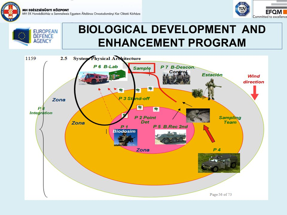 BIOLOGICAL DEVELOPMENT AND ENHANCEMENT PROGRAM