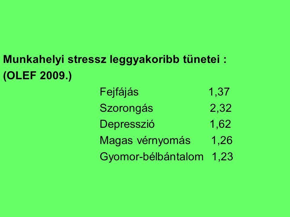 Munkahelyi stressz leggyakoribb tünetei : (OLEF 2009.) Fejfájás 1,37 Szorongás 2,32 Depresszió 1,62 Magas vérnyomás 1,26 Gyomor-bélbántalom 1,23