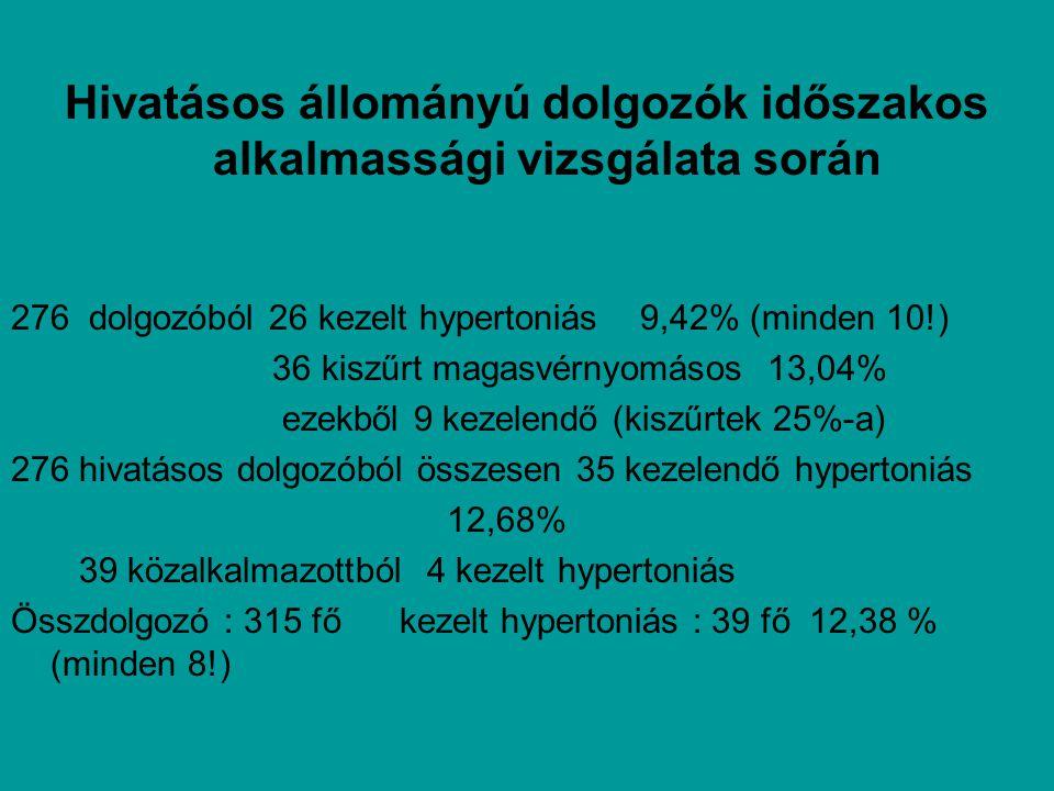 Hivatásos állományú dolgozók időszakos alkalmassági vizsgálata során 276 dolgozóból 26 kezelt hypertoniás 9,42% (minden 10!) 36 kiszűrt magasvérnyomás