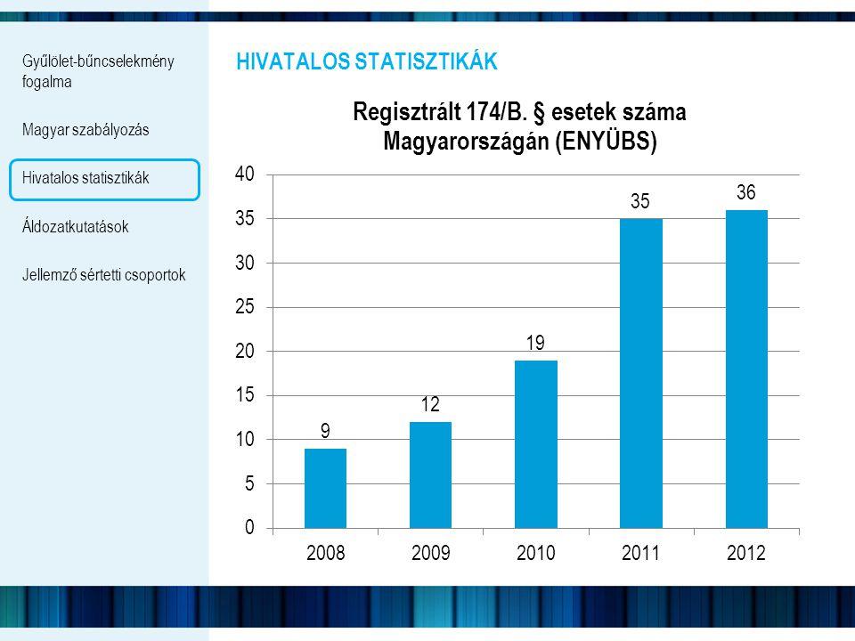 Gyűlölet-bűncselekmény fogalma Magyar szabályozás Hivatalos statisztikák Áldozatkutatások Jellemző sértetti csoportok HIVATALOS STATISZTIKÁK NEMZETKÖZI KITEKINTÉSBEN