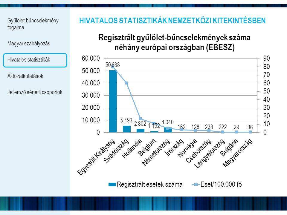 Gyűlölet-bűncselekmény fogalma Magyar szabályozás Hivatalos statisztikák Áldozatkutatások Jellemző sértetti csoportok HIVATALOS STATISZTIKÁK NEMZETKÖZ