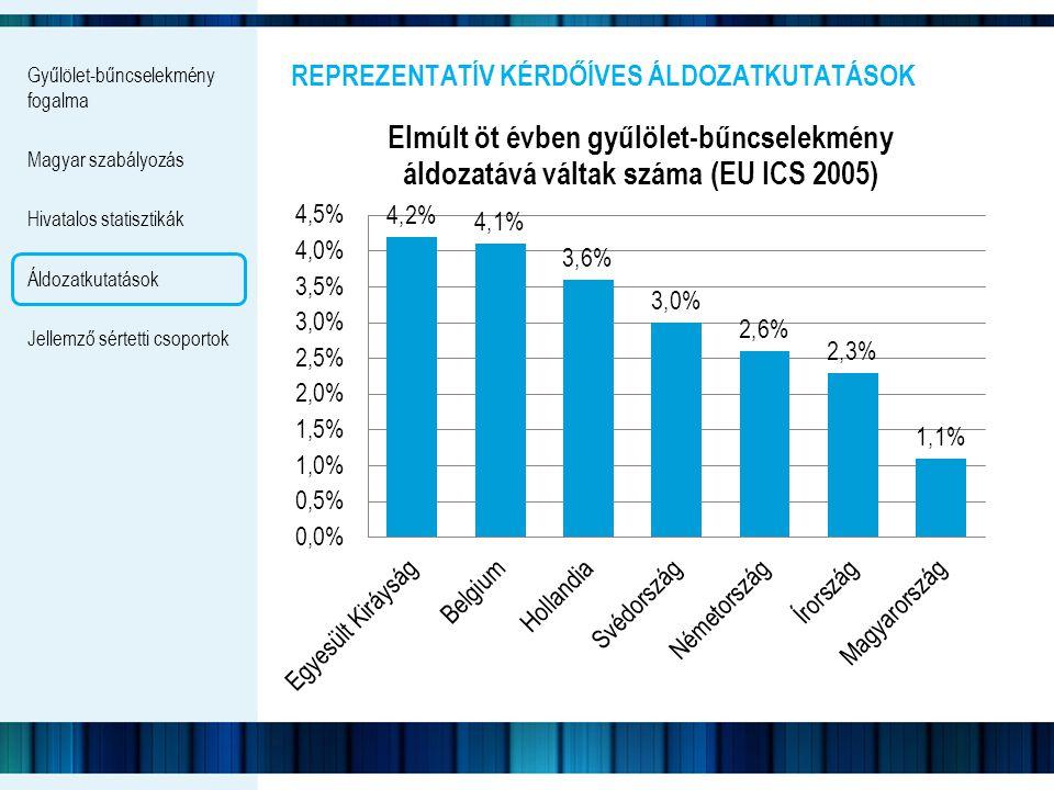 Gyűlölet-bűncselekmény fogalma Magyar szabályozás Hivatalos statisztikák Áldozatkutatások Jellemző sértetti csoportok REPREZENTATÍV KÉRDŐÍVES ÁLDOZATK