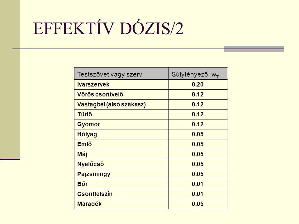 EFFEKTÍV DÓZIS/2 Testszövet vagy szervSúlytényező, w T Ivarszervek0.20 Vörös csontvelő0.12 Vastagbél (alsó szakasz)0.12 Tüdő0.12 Gyomor0.12 Hólyag0.05