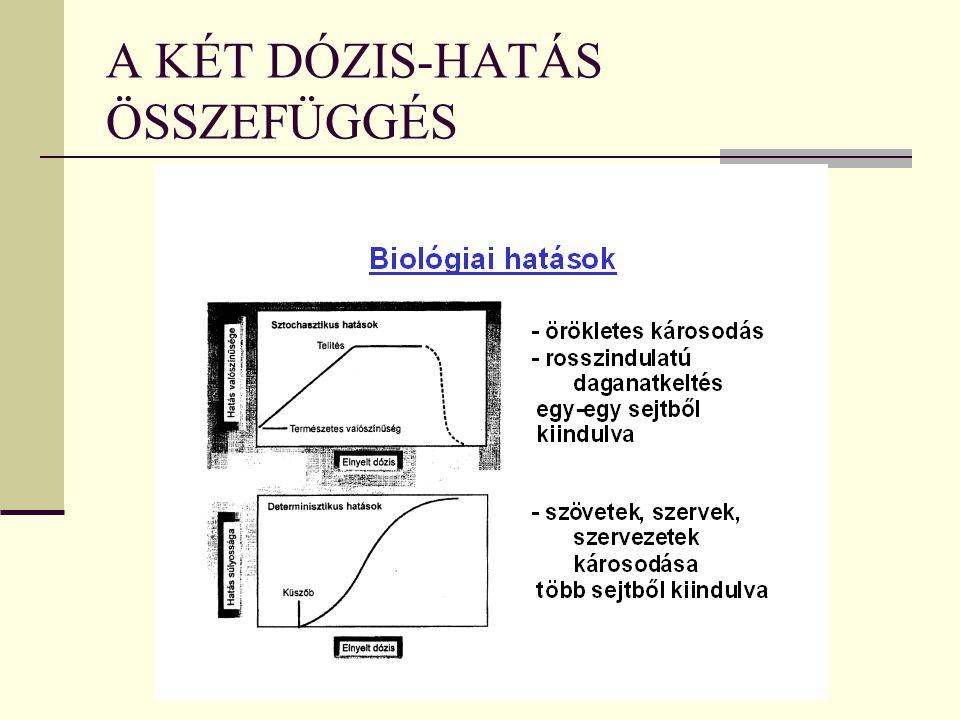 A KÉT DÓZIS-HATÁS ÖSSZEFÜGGÉS