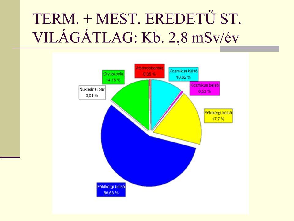 TERM. + MEST. EREDETŰ ST. VILÁGÁTLAG: Kb. 2,8 mSv/év
