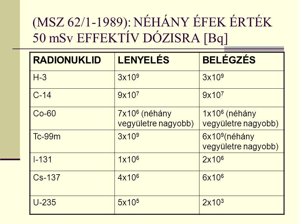 (MSZ 62/1-1989): NÉHÁNY ÉFEK ÉRTÉK 50 mSv EFFEKTÍV DÓZISRA [Bq] RADIONUKLIDLENYELÉSBELÉGZÉS H-33x10 9 C-149x10 7 Co-607x10 6 (néhány vegyületre nagyobb) 1x10 6 (néhány vegyületre nagyobb) Tc-99m3x10 9 6x10 9 (néhány vegyületre nagyobb) I-1311x10 6 2x10 6 Cs-1374x10 6 6x10 6 U-2355x10 5 2x10 3