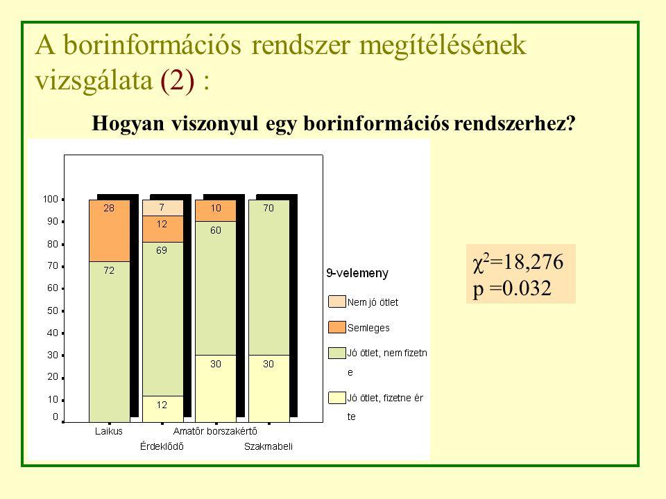 A borinformációs rendszer megítélésének vizsgálata (2) : χ 2 =18,276 p =0.032 Hogyan viszonyul egy borinformációs rendszerhez