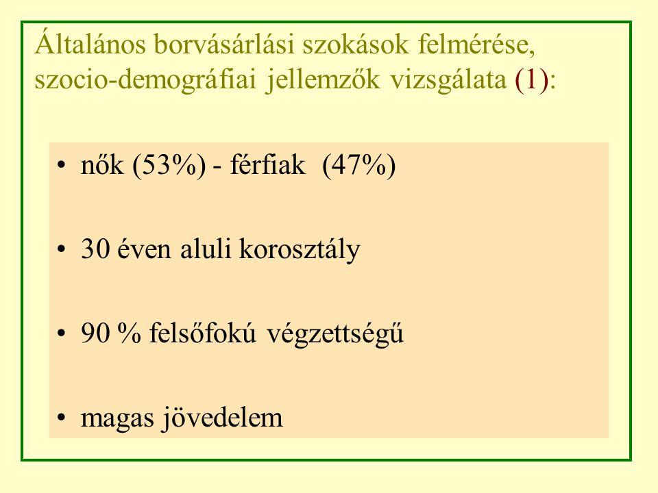 Általános borvásárlási szokások felmérése, szocio-demográfiai jellemzők vizsgálata (1): nők (53%) - férfiak (47%) 30 éven aluli korosztály 90 % felsőfokú végzettségű magas jövedelem