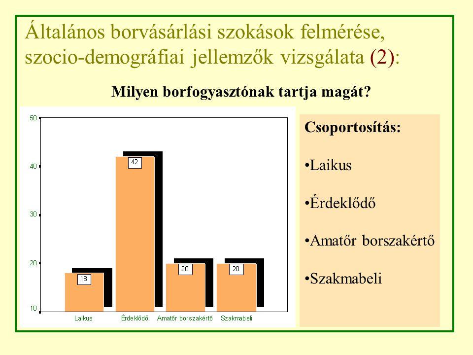 Általános borvásárlási szokások felmérése, szocio-demográfiai jellemzők vizsgálata (2): Csoportosítás: Laikus Érdeklődő Amatőr borszakértő Szakmabeli Milyen borfogyasztónak tartja magát