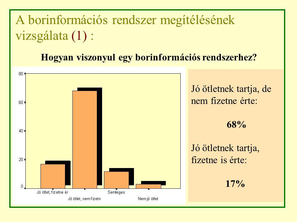 A borinformációs rendszer megítélésének vizsgálata (1) : Jó ötletnek tartja, de nem fizetne érte: 68% Jó ötletnek tartja, fizetne is érte: 17% Hogyan viszonyul egy borinformációs rendszerhez