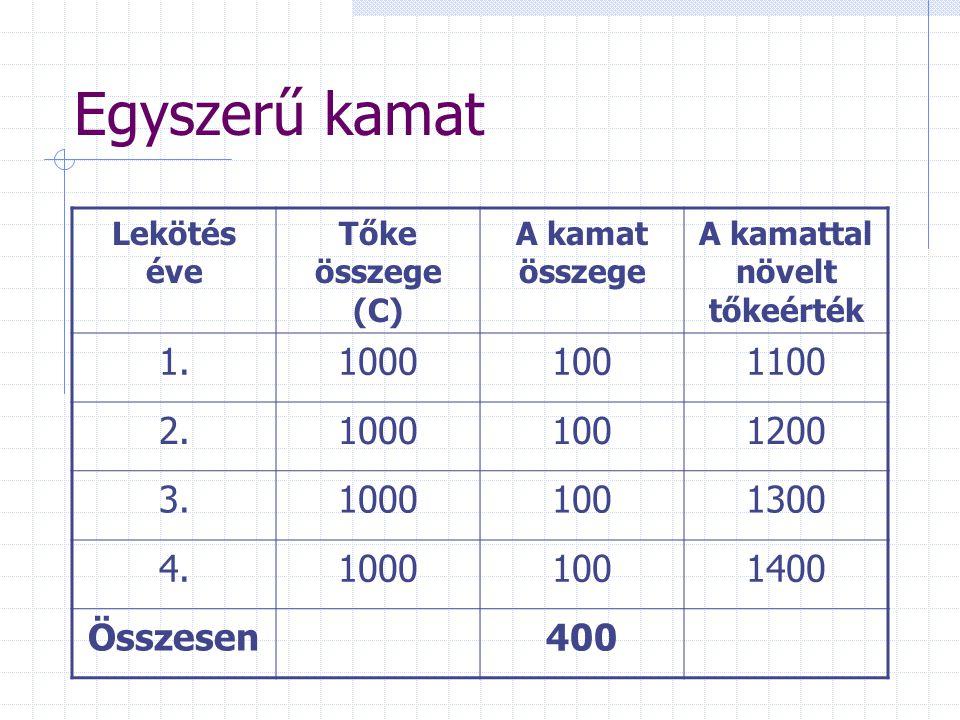 Egyszerű kamat Lekötés éve Tőke összege (C) A kamat összege A kamattal növelt tőkeérték 1.10001001100 2.10001001200 3.10001001300 4.10001001400 Összesen400