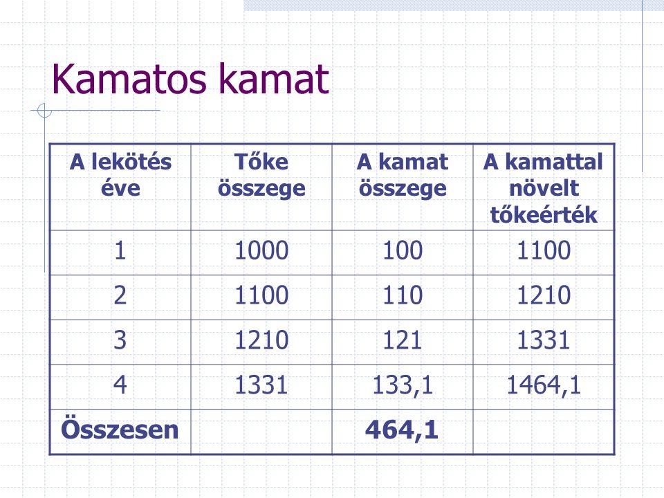 Kamatos kamat A lekötés éve Tőke összege A kamat összege A kamattal növelt tőkeérték 110001001100 2 1101210 3 1211331 4 133,11464,1 Összesen464,1