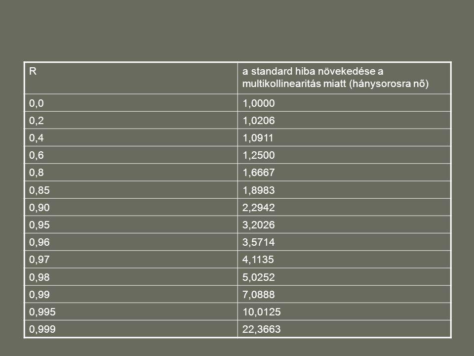 Ra standard hiba növekedése a multikollinearitás miatt (hánysorosra nő) 0,01,0000 0,21,0206 0,41,0911 0,61,2500 0,81,6667 0,851,8983 0,902,2942 0,953,2026 0,963,5714 0,974,1135 0,985,0252 0,997,0888 0,99510,0125 0,99922,3663