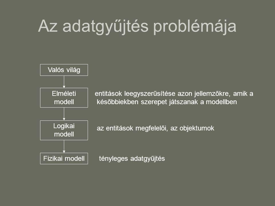 Az adatgyűjtés problémája Valós világ Elméleti modell Logikai modell Fizikai modell entitások leegyszerűsítése azon jellemzőkre, amik a későbbiekben szerepet játszanak a modellben az entitások megfelelői, az objektumok tényleges adatgyűjtés