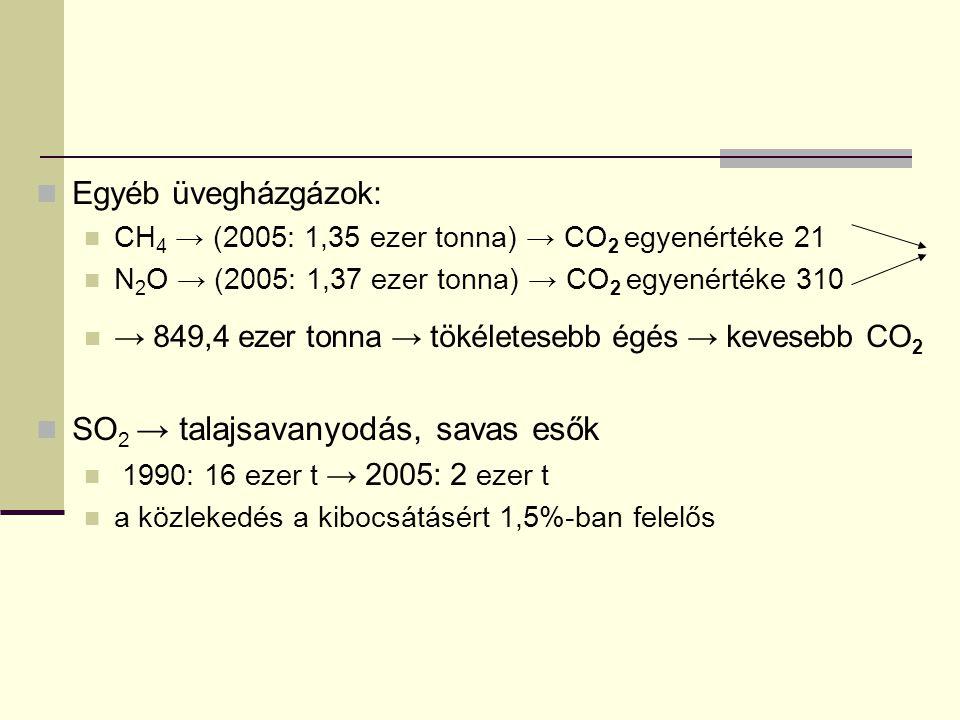 Egyéb üvegházgázok: CH 4 → (2005: 1,35 ezer tonna) → CO 2 egyenértéke 21 N 2 O → (2005: 1,37 ezer tonna) → CO 2 egyenértéke 310 → 849,4 ezer tonna → t