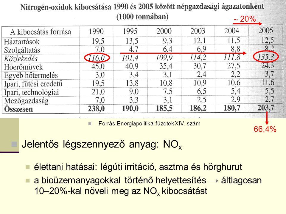 Forrás:Energiapolitikai füzetek XIV. szám Jelentős légszennyező anyag: NO x élettani hatásai: légúti irritáció, asztma és hörghurut a bioüzemanyagokka