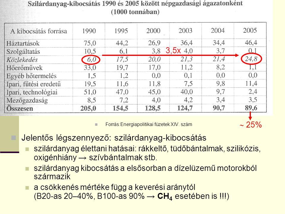 Forrás:Energiapolitikai füzetek XIV. szám Jelentős légszennyező: szilárdanyag-kibocsátás szilárdanyag élettani hatásai: rákkeltő, tüdőbántalmak, szili