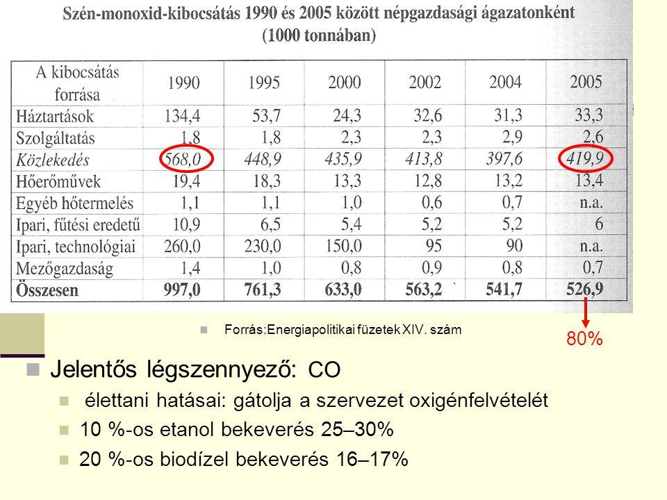 Forrás:Energiapolitikai füzetek XIV. szám Jelentős légszennyező: CO élettani hatásai: gátolja a szervezet oxigénfelvételét 10 %-os etanol bekeverés 25