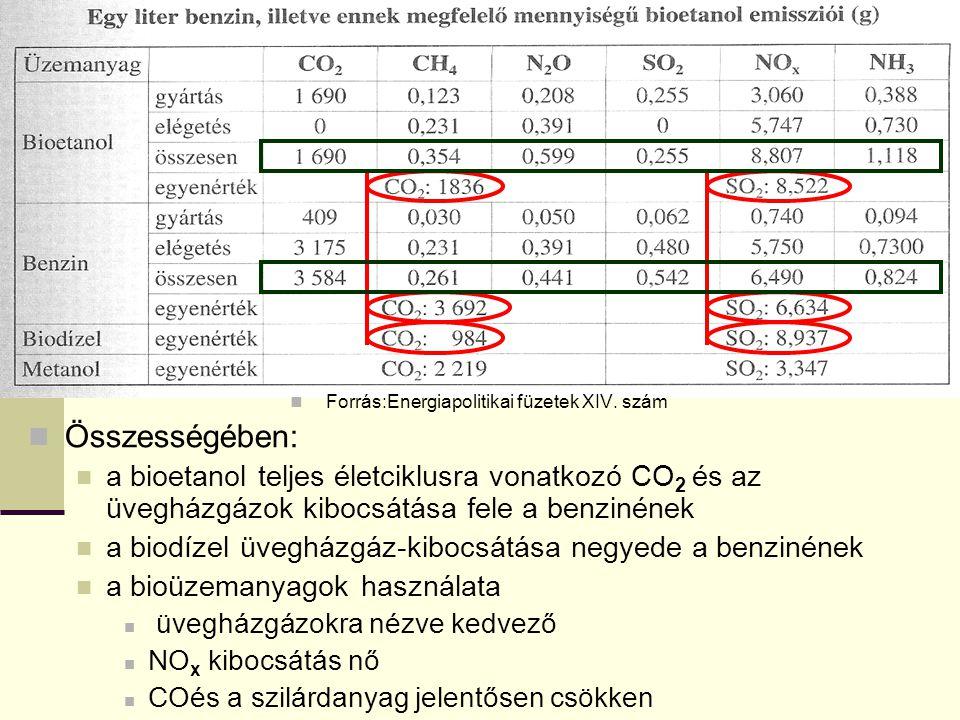 Forrás:Energiapolitikai füzetek XIV. szám Összességében: a bioetanol teljes életciklusra vonatkozó CO 2 és az üvegházgázok kibocsátása fele a benzinén
