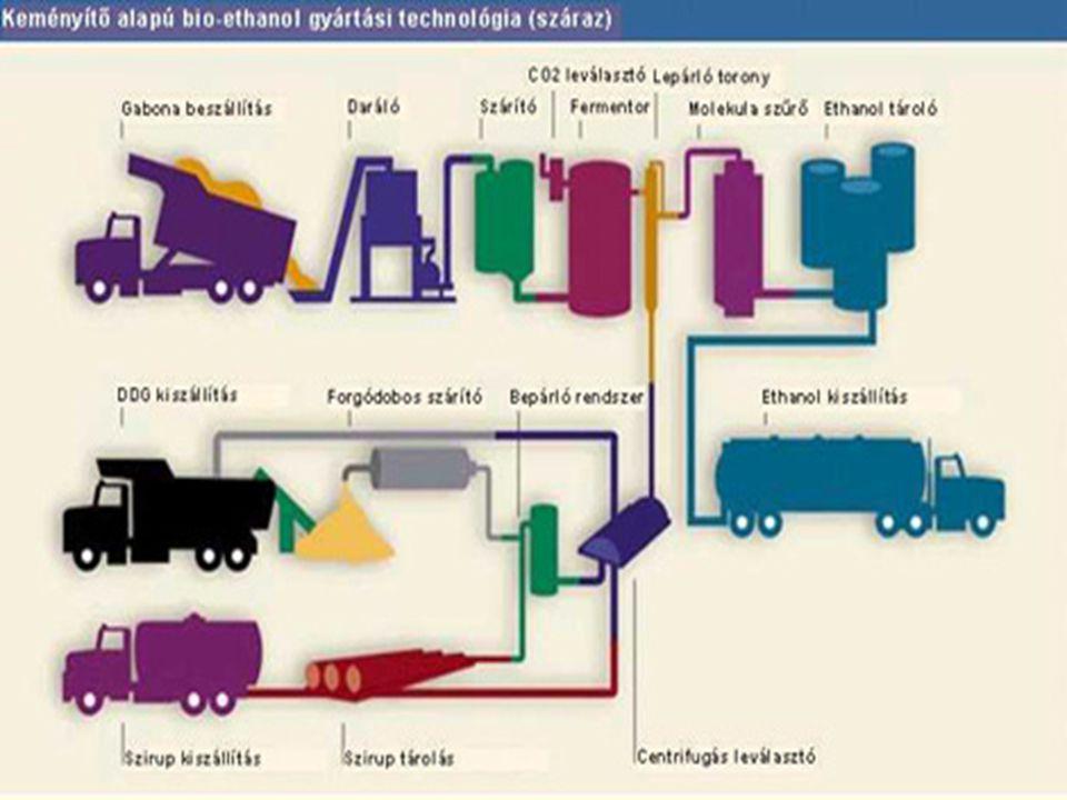 A bioüzemanyagok jelentősége Mo.-on, felhasználásuk mellett szóló érvek 3) A mezőgazdaság gondjainak orvoslása, vidékfejlesztés Az agrárszektorra vonatkozó legfontosabb kérdések: értékesítési gondok (a jó években) a gazdák számára alapanyaghiány (a rossz években) a bioüzemek számára intervenciós felvásárlás tervezett megszüntetése Melléktermékek sorsa, helyzete