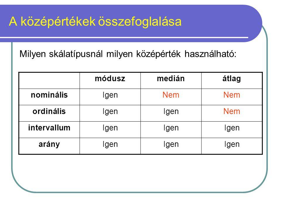 A középértékek összefoglalása móduszmediánátlag nominálisIgenNem ordinálisIgen Nem intervallumIgen arányIgen Milyen skálatípusnál milyen középérték ha
