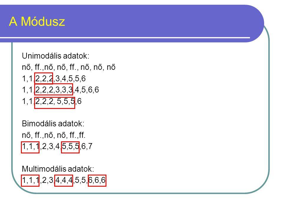 A Módusz Unimodális adatok: nő, ff.,nő, nő, ff., nő, nő, nő 1,1,2,2,2,3,4,5,5,6 1,1,2,2,2,3,3,3,4,5,6,6 1,1,2,2,2, 5,5,5,6 Bimodális adatok: nő, ff.,n