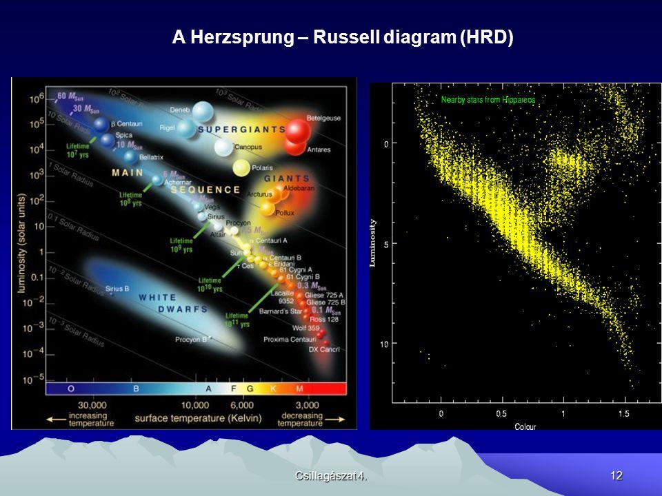 Csillagászat 4.12 A Herzsprung – Russell diagram (HRD)
