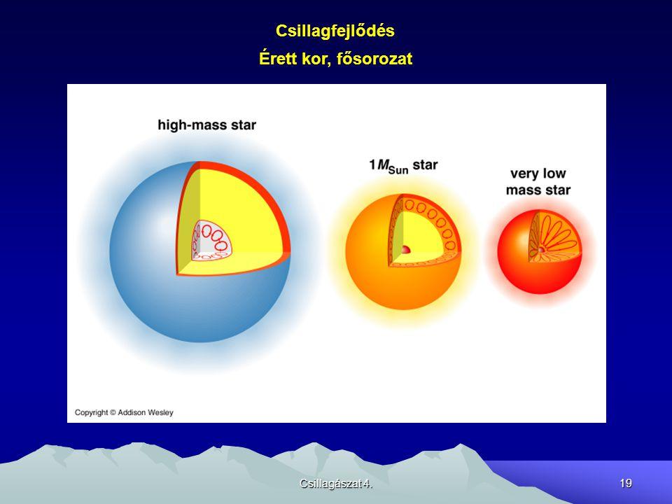 Csillagászat 4.19 Csillagfejlődés Érett kor, fősorozat