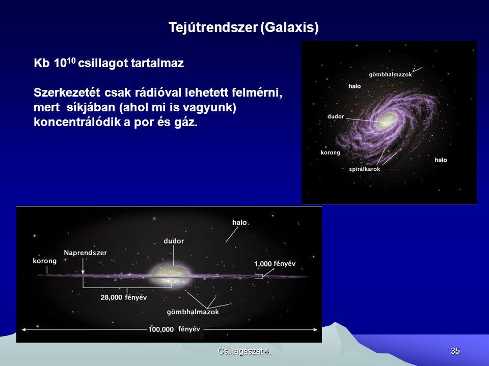Csillagászat 4.35 Tejútrendszer (Galaxis) Kb 10 10 csillagot tartalmaz Szerkezetét csak rádióval lehetett felmérni, mert síkjában (ahol mi is vagyunk)