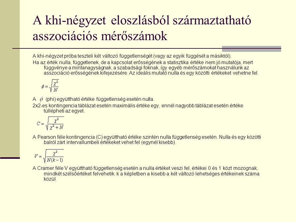 A khi-négyzet eloszlásból származtatható asszociációs mérőszámok A khi-négyzet próba teszteli két változó függetlenségét (vagy az egyik függését a más