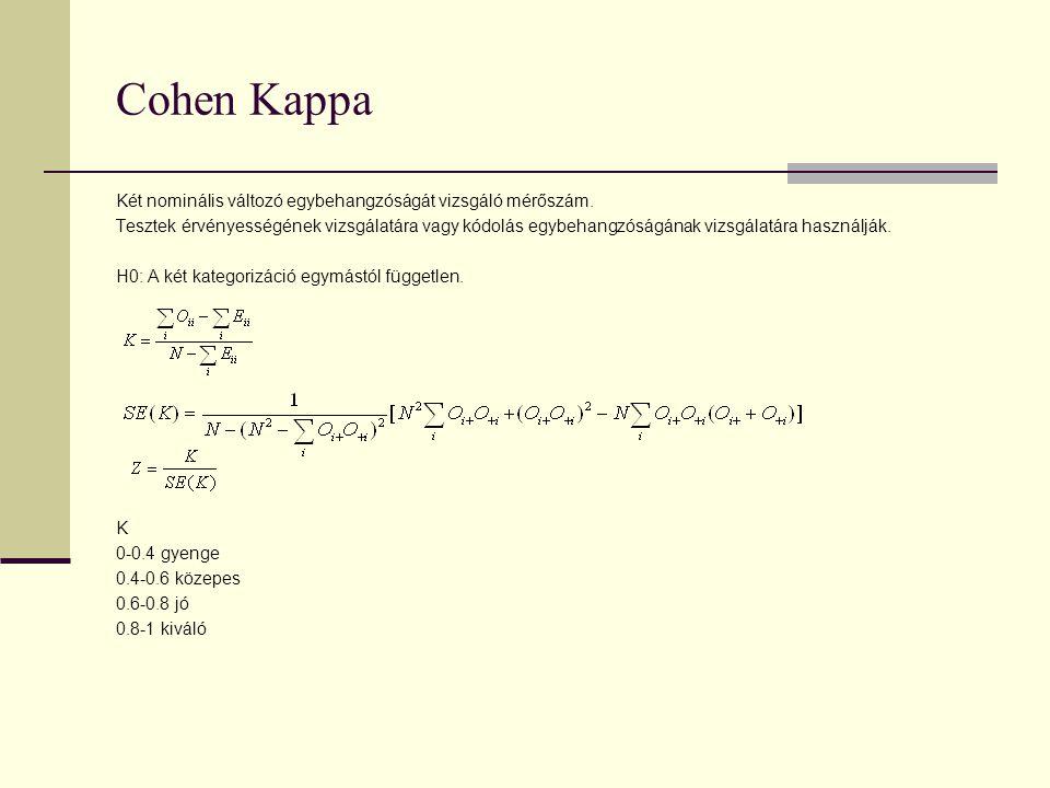 Cohen Kappa Két nominális változó egybehangzóságát vizsgáló mérőszám. Tesztek érvényességének vizsgálatára vagy kódolás egybehangzóságának vizsgálatár