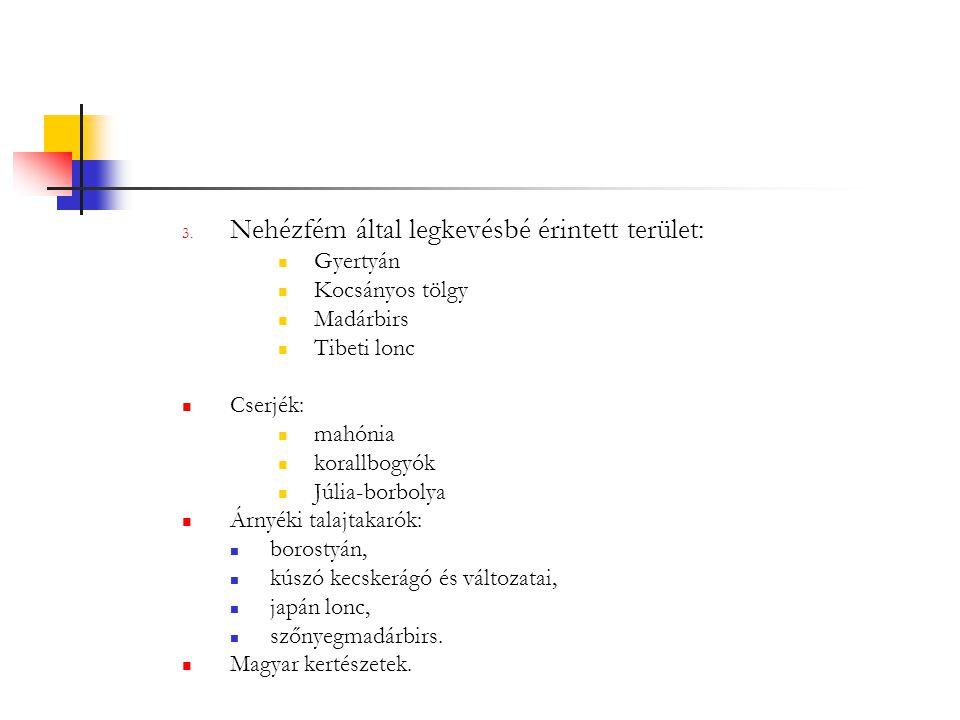 3. Nehézfém által legkevésbé érintett terület: Gyertyán Kocsányos tölgy Madárbirs Tibeti lonc Cserjék: mahónia korallbogyók Júlia-borbolya Árnyéki tal