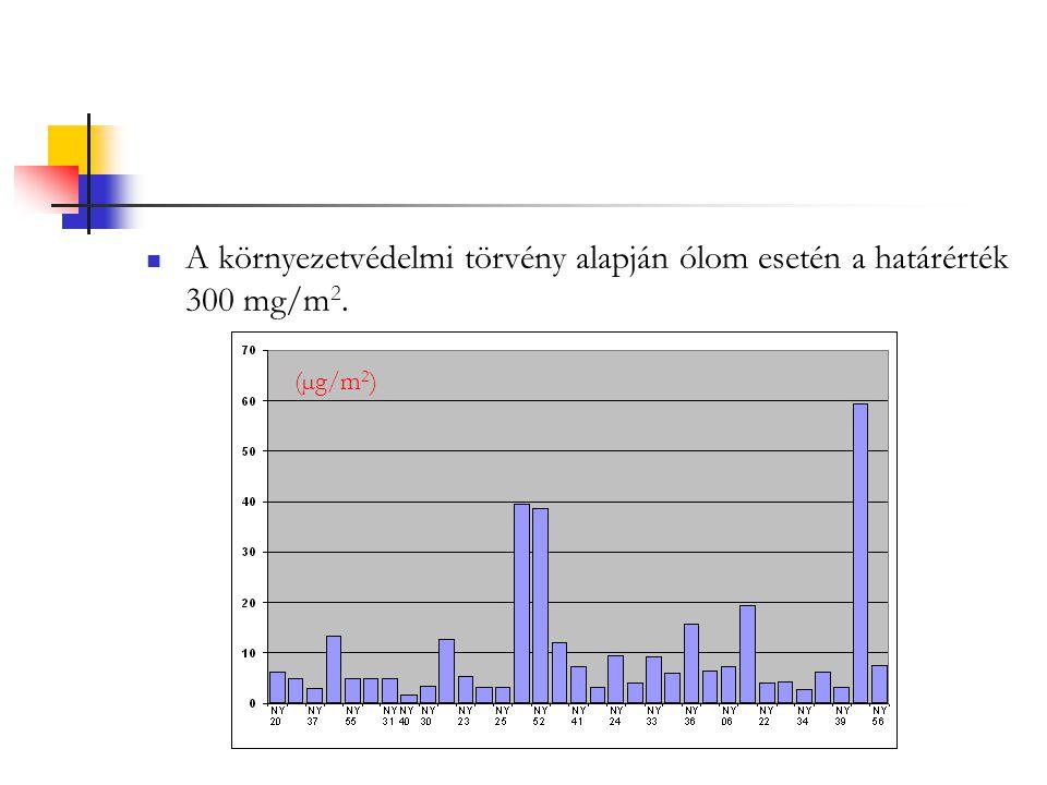 """Kadmium Kadmiumból egy helyen mértek 0  g/m 2 -nél """"magasabb értéket (0,16968  g/m 2 -t)."""