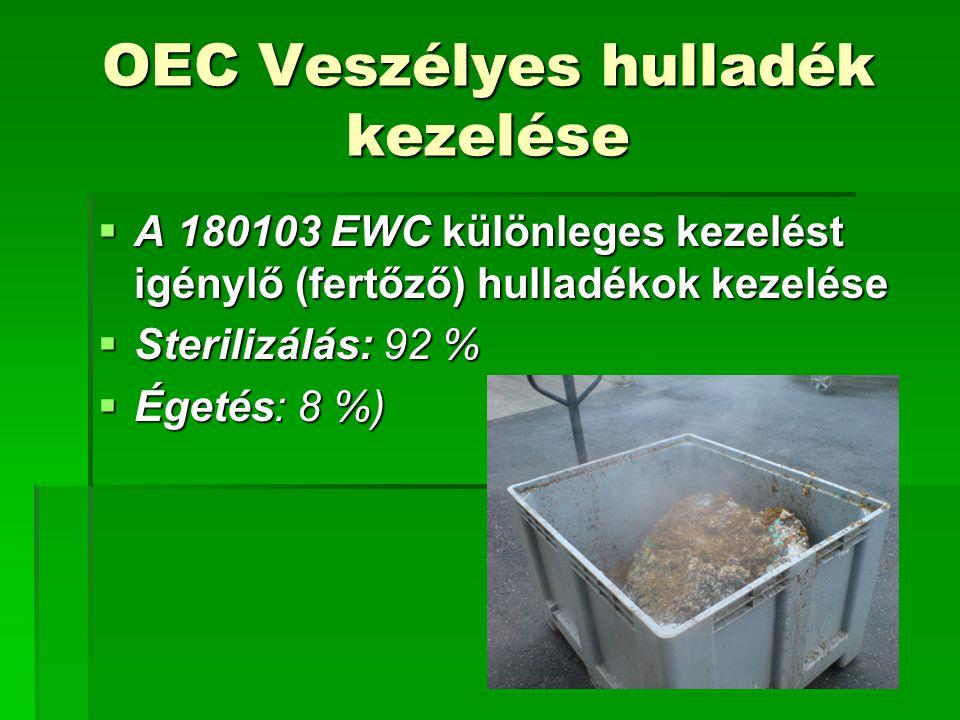 OEC Veszélyes hulladék kezelése  A 180103 EWC különleges kezelést igénylő (fertőző) hulladékok kezelése  Sterilizálás: 92 %  Égetés: 8 %)