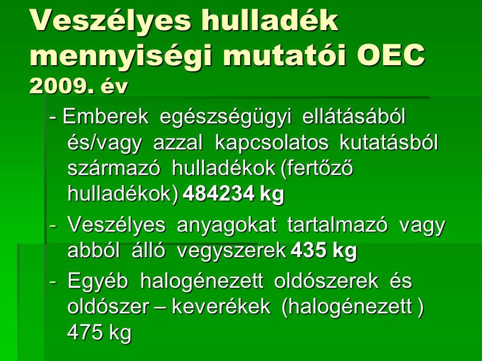 Veszélyes hulladék mennyiségi mutatói OEC 2009. év - Emberek egészségügyi ellátásából és/vagy azzal kapcsolatos kutatásból származó hulladékok (fertőz