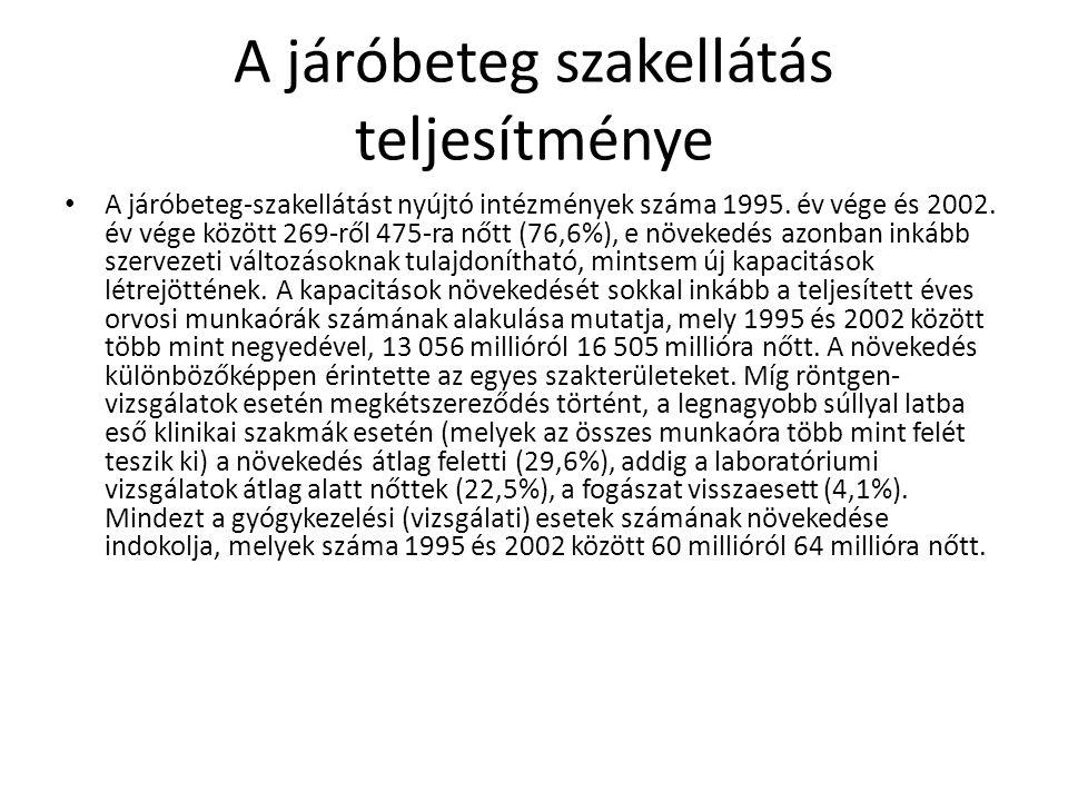 A járóbeteg szakellátás teljesítménye A járóbeteg-szakellátást nyújtó intézmények száma 1995. év vége és 2002. év vége között 269-ről 475-ra nőtt (76,