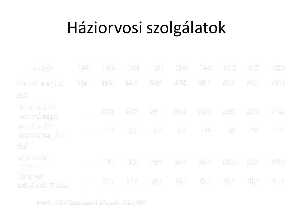 Háziorvosi ellátottság ( egy háziorvosra jutó lakosok száma ) ÉvBudapestVárosokKözségekösszes 19702641328225342726 19802420329721822521 19902334267319452327 20001810207418641943 20011768214518971982 20021753212619181979