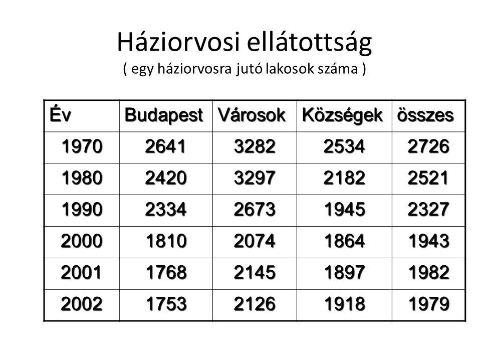 Háziorvosi ellátottság ( egy háziorvosra jutó lakosok száma ) ÉvBudapestVárosokKözségekösszes 19702641328225342726 19802420329721822521 19902334267319
