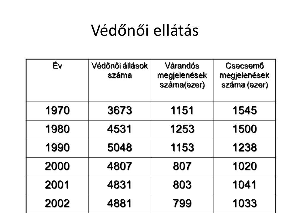 Védőnői ellátás Év Védőnői állások száma Várandós megjelenések száma(ezer) Csecsemő megjelenések száma (ezer) 1970367311511545 1980453112531500 199050