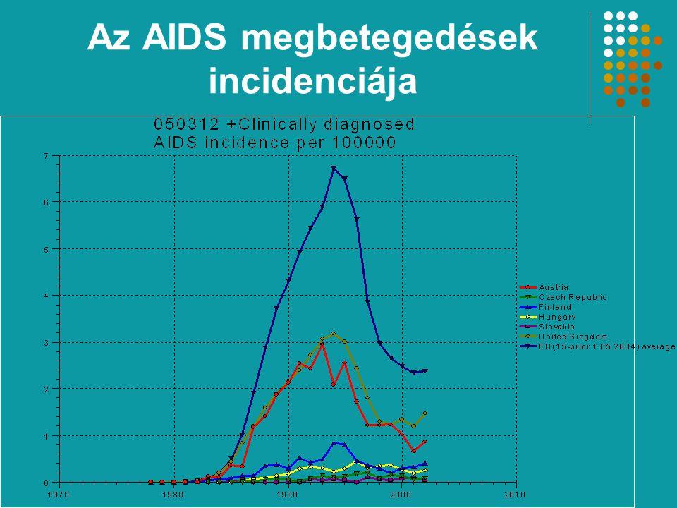 Az AIDS megbetegedések incidenciája