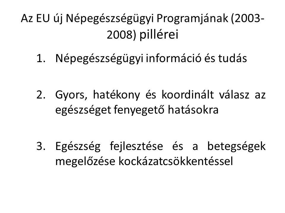 Az EU új Népegészségügyi Programjának (2003- 2008) pillérei 1.Népegészségügyi információ és tudás 2.Gyors, hatékony és koordinált válasz az egészséget fenyegető hatásokra 3.Egészség fejlesztése és a betegségek megelőzése kockázatcsökkentéssel