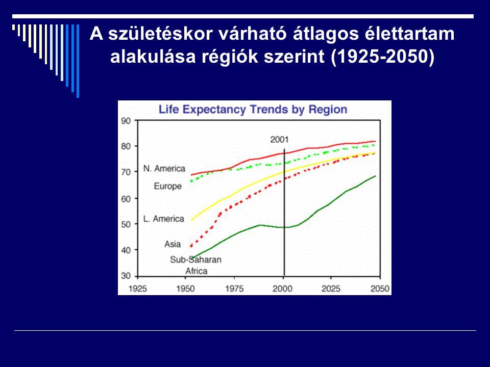 A születéskor várható átlagos élettartam alakulása régiók szerint (1925-2050)